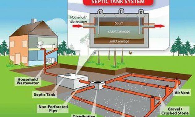 Jarak Aman Sumur dengan Septic Tank