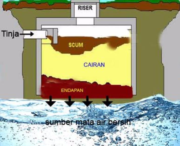 Bahaya Pencemaran Tinja terhadap Lingkungan